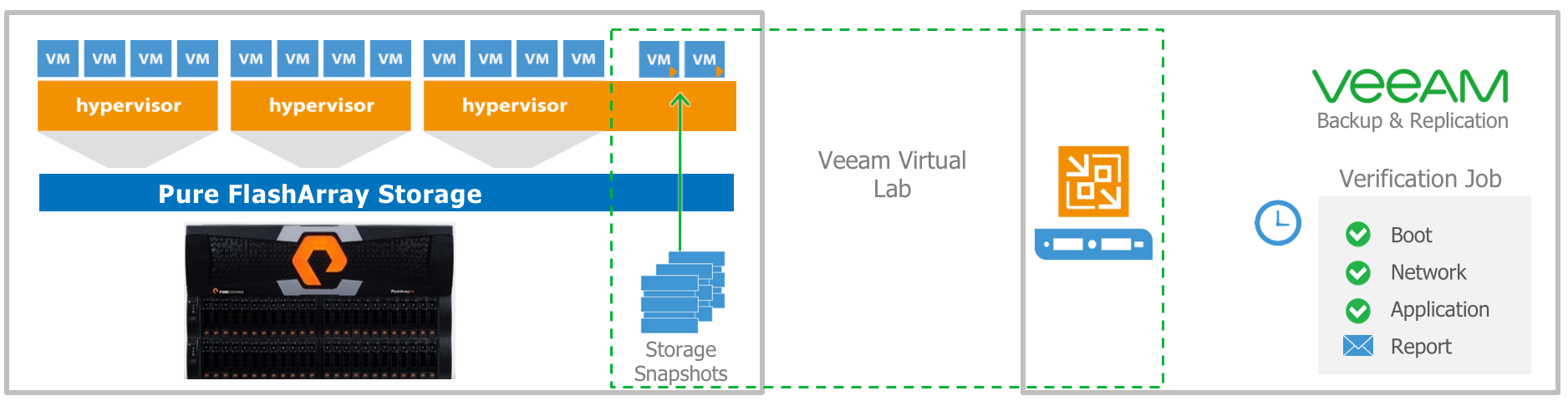 Baking Clouds - New Snapshot Integration for Pure Storage now available for Veeam Software