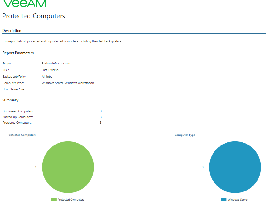 Watchdog Your Entire It Environment With Veeam One Veeam