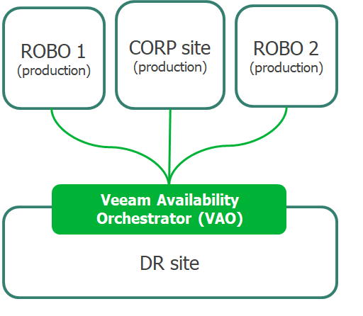 Veeam Availability Orchestrator Tips & Tricks