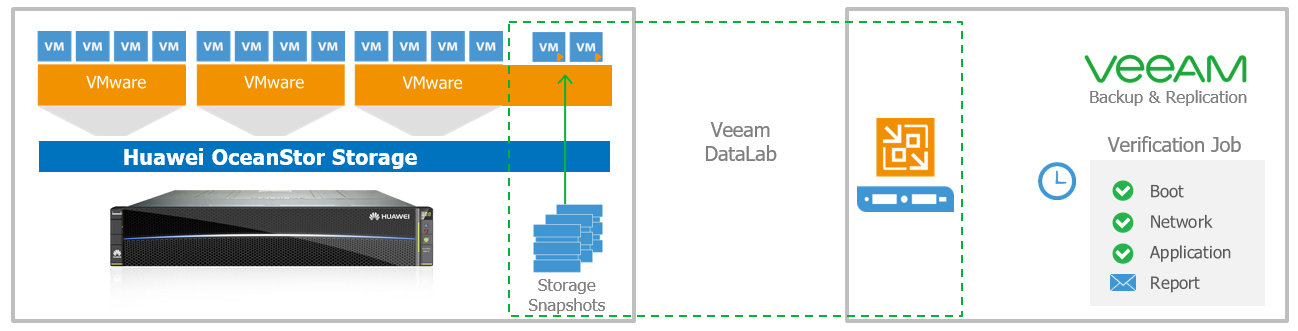 New integration of Veeam with Huawei OceanStor