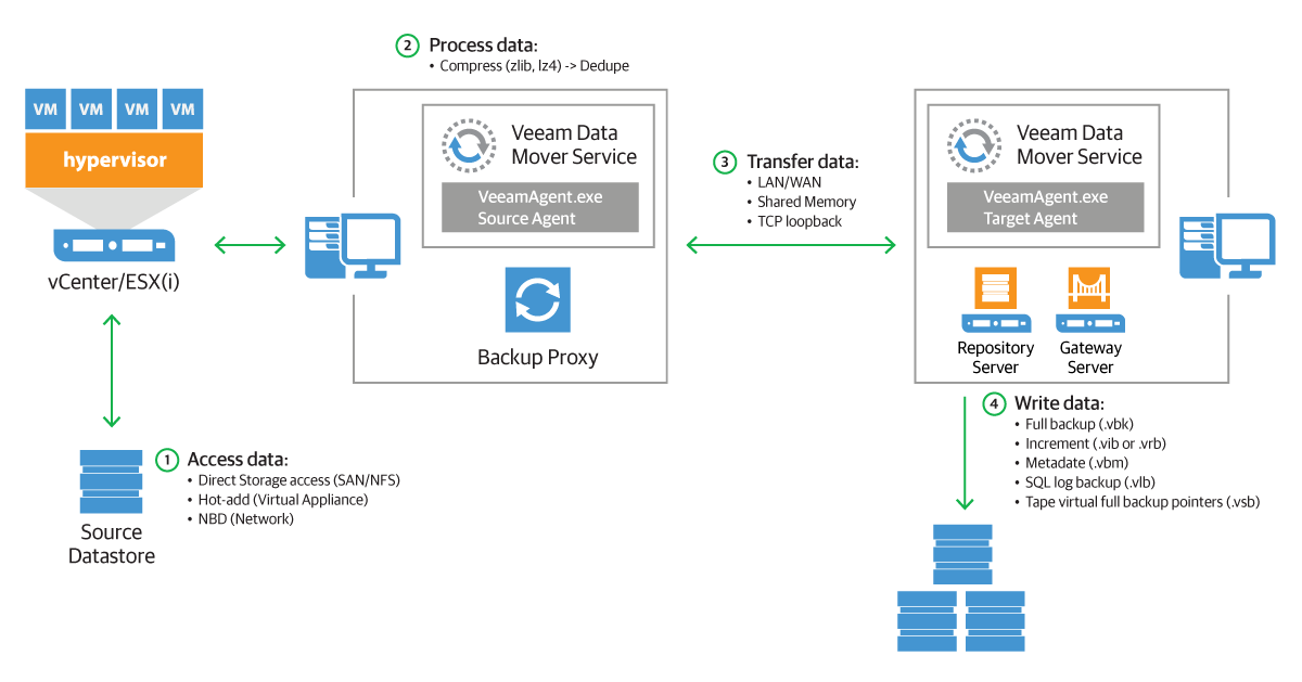 Learn how to balance Veeam components and resources