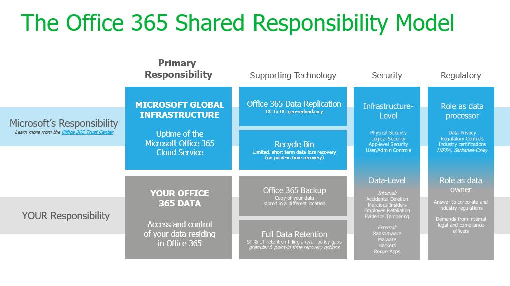 https://www.veeam.com/blog/office365-shared-responsibility-model.html