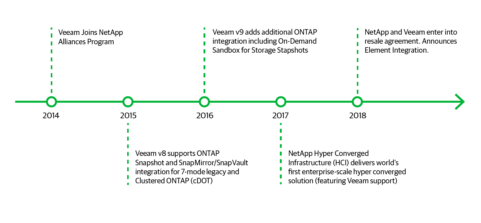 Native storage integration with Element to Veeam Backup