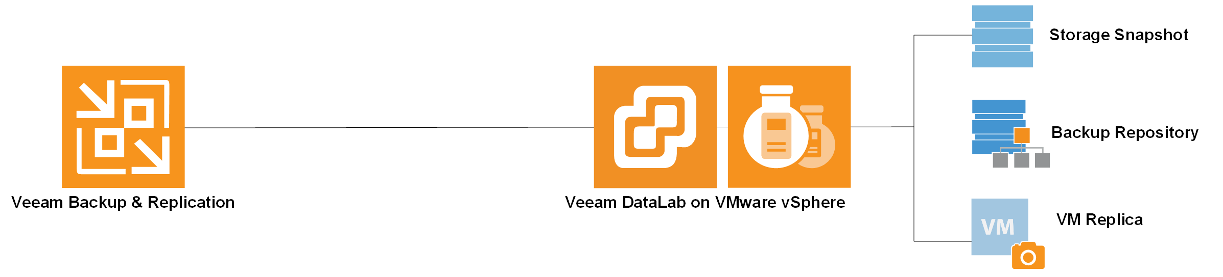patch testing veeam backup datalabs
