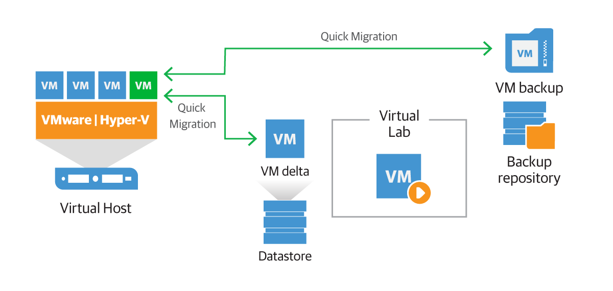 Compliant data recovery with Veeam DataLabs Staged Restore