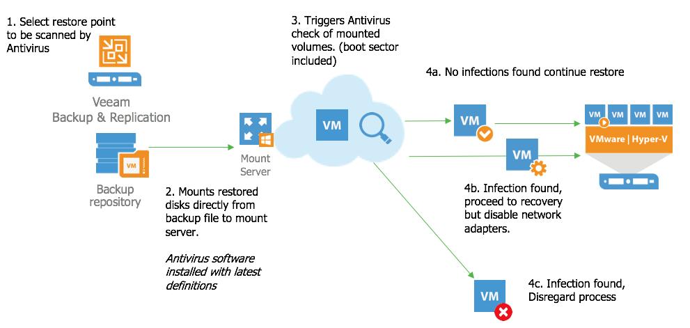 Veeam DataLabs: Secure Restore – improving security