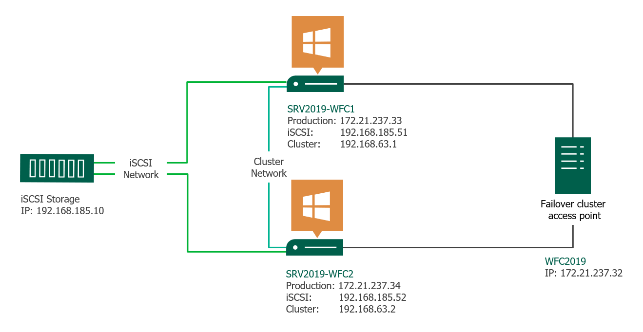 Windows Failover Cluster Guide for Windows Server 2019