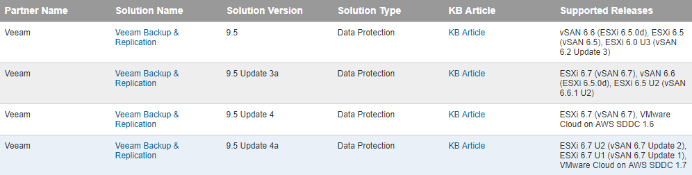 How VMware Policy Based Backups Used with Veeam Will Benefit You