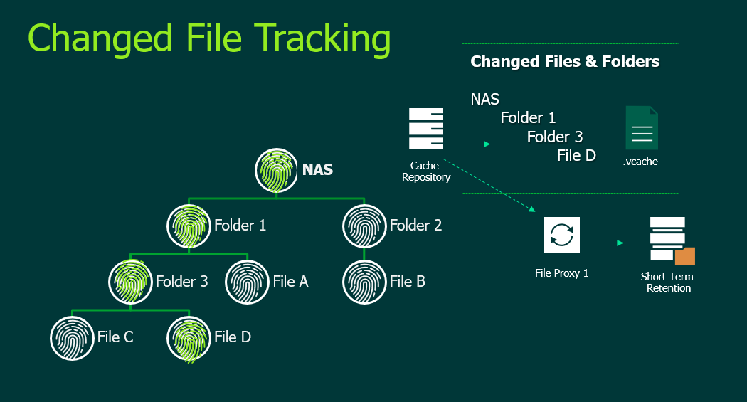 NAS Backup Solutions – Changed File Tracking