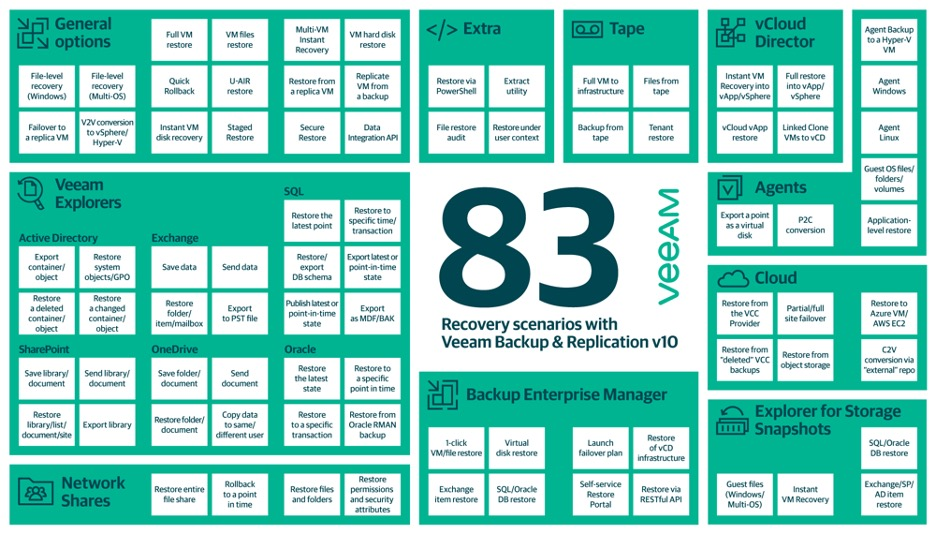 83 recovery scenarios with Veeam Backup & Replication v10