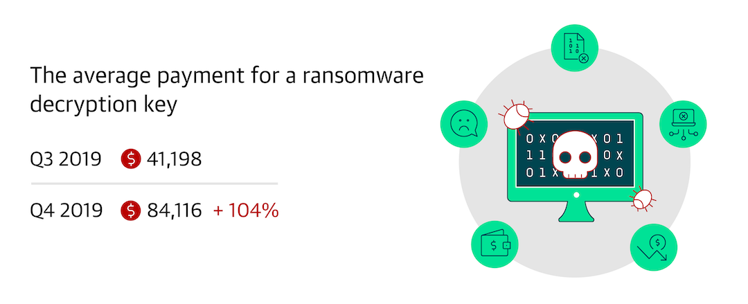 The average payment for a ransomware decryption key