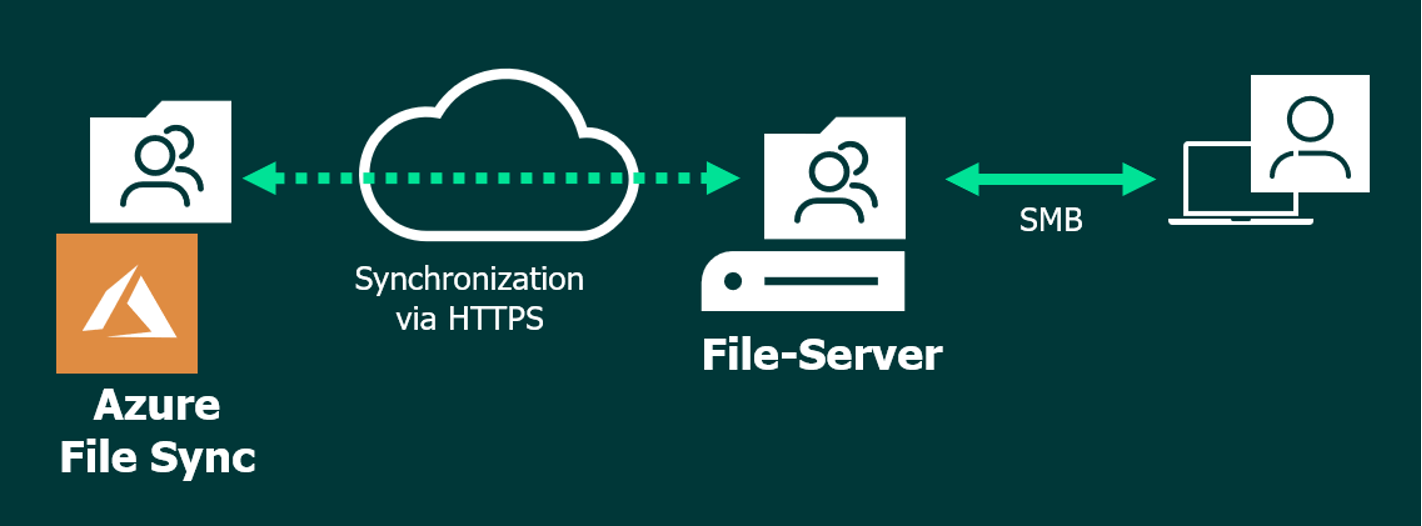 Figure 1: Synchronization of local file server with Azure File Sync