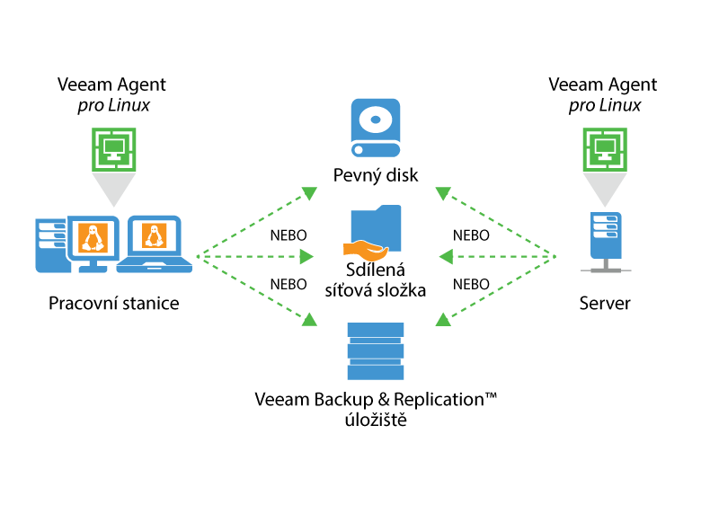 Veeam_Endpoint_How_it_Works_for_Linux_CZ.png