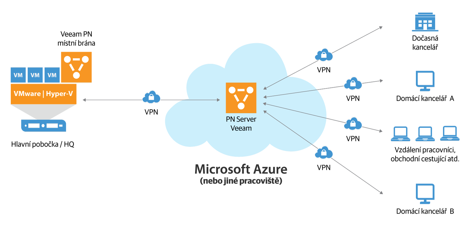 veeam_pn_for_microsoft_azure_cz.png