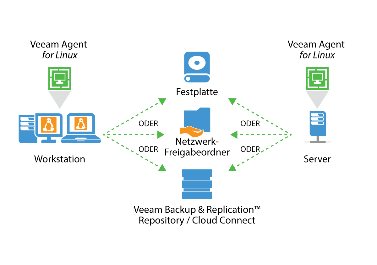 veeam_endpoint_how_it_works_for_linux_de.png