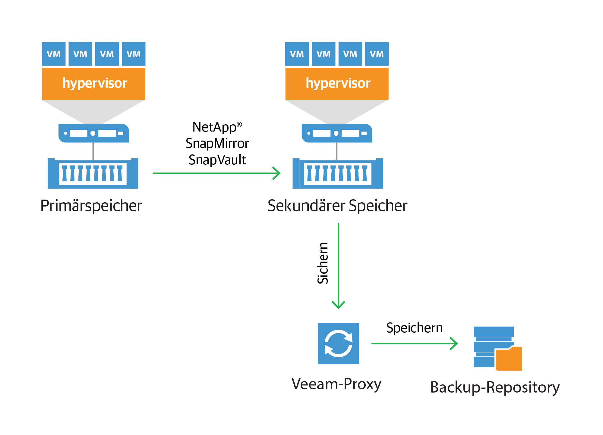 netapp-backup-from-snap-mirror-and-snapvault_de.png