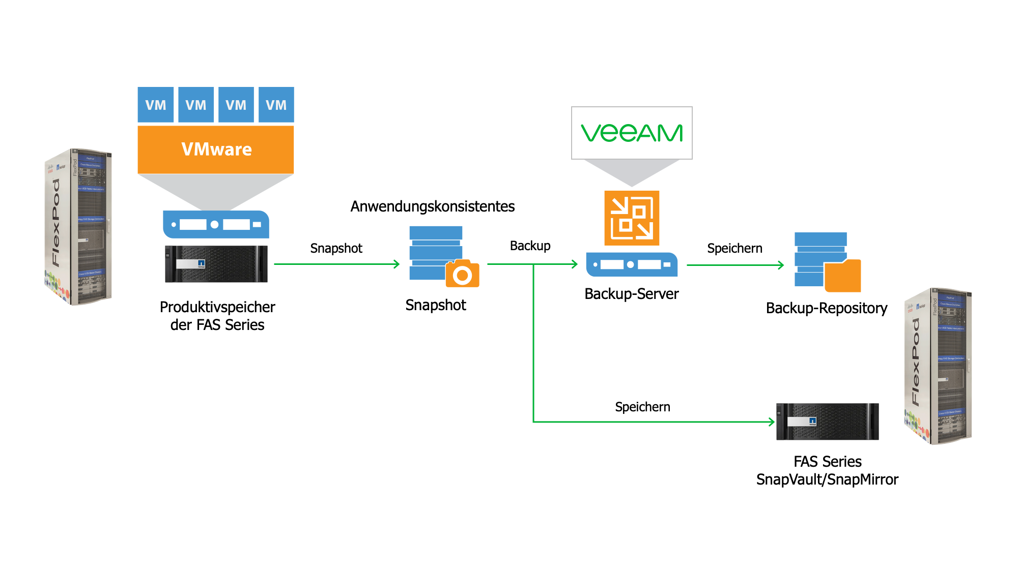 netapp-veeam-backup-with-flexpod_de.png
