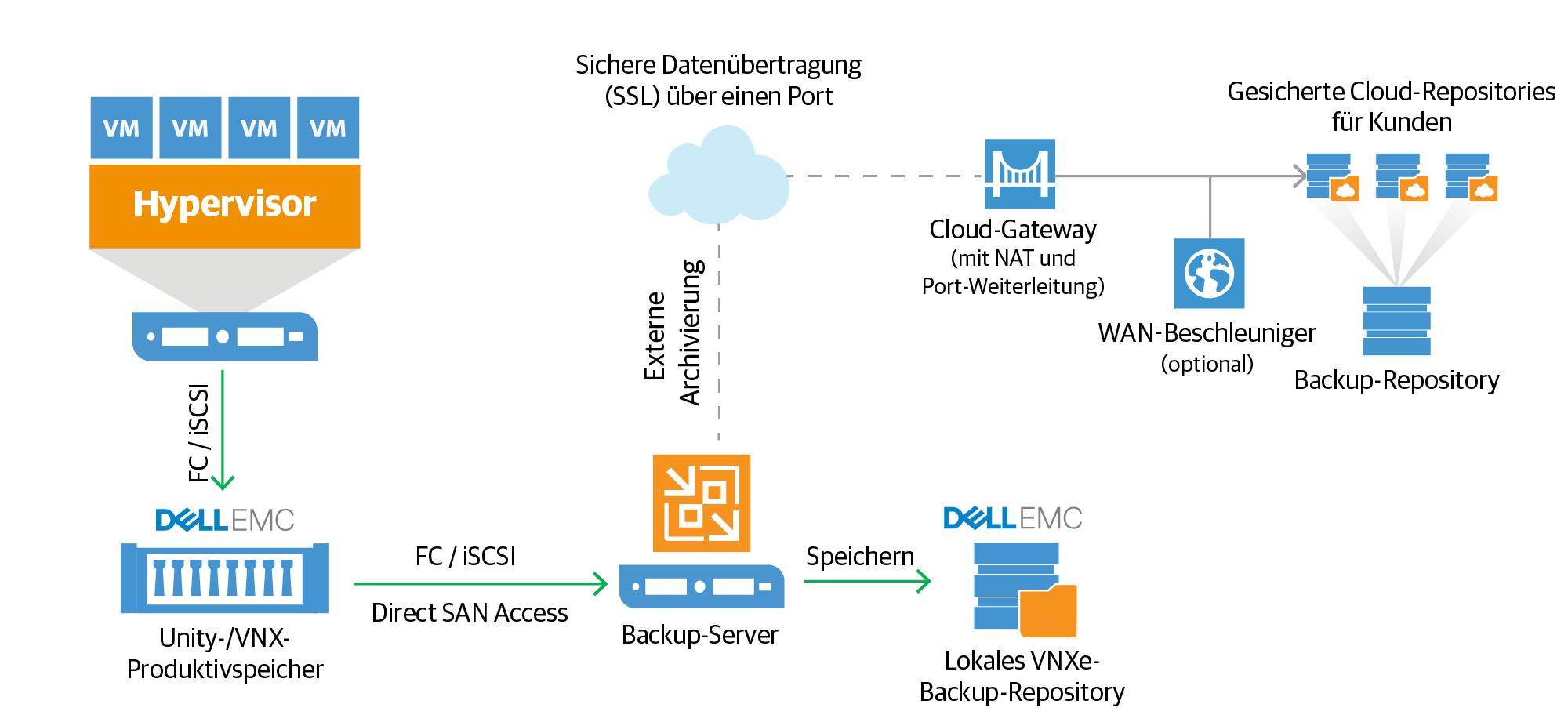 Backup-Lösung für Dell EMC Storage – Veeam Availability Suite