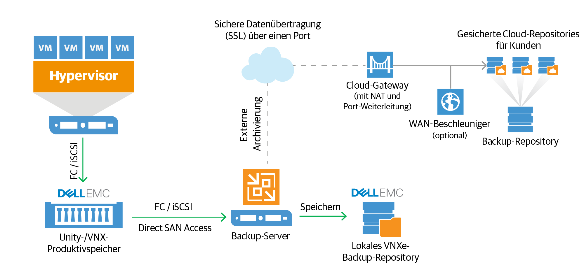 Veeam-Integration mit Dell EMC Unity