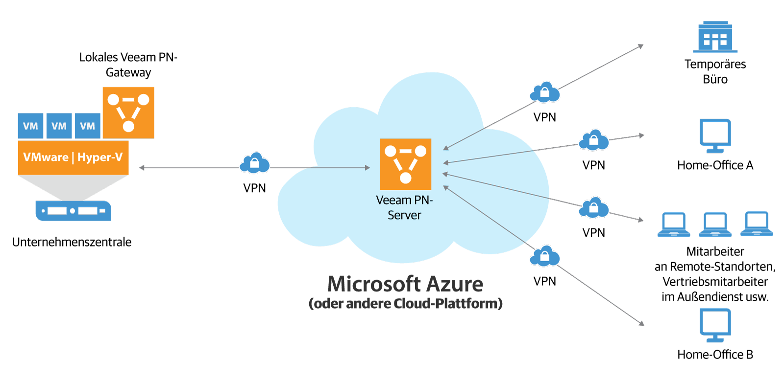 veeam_pn_for_microsoft_azure_de.png