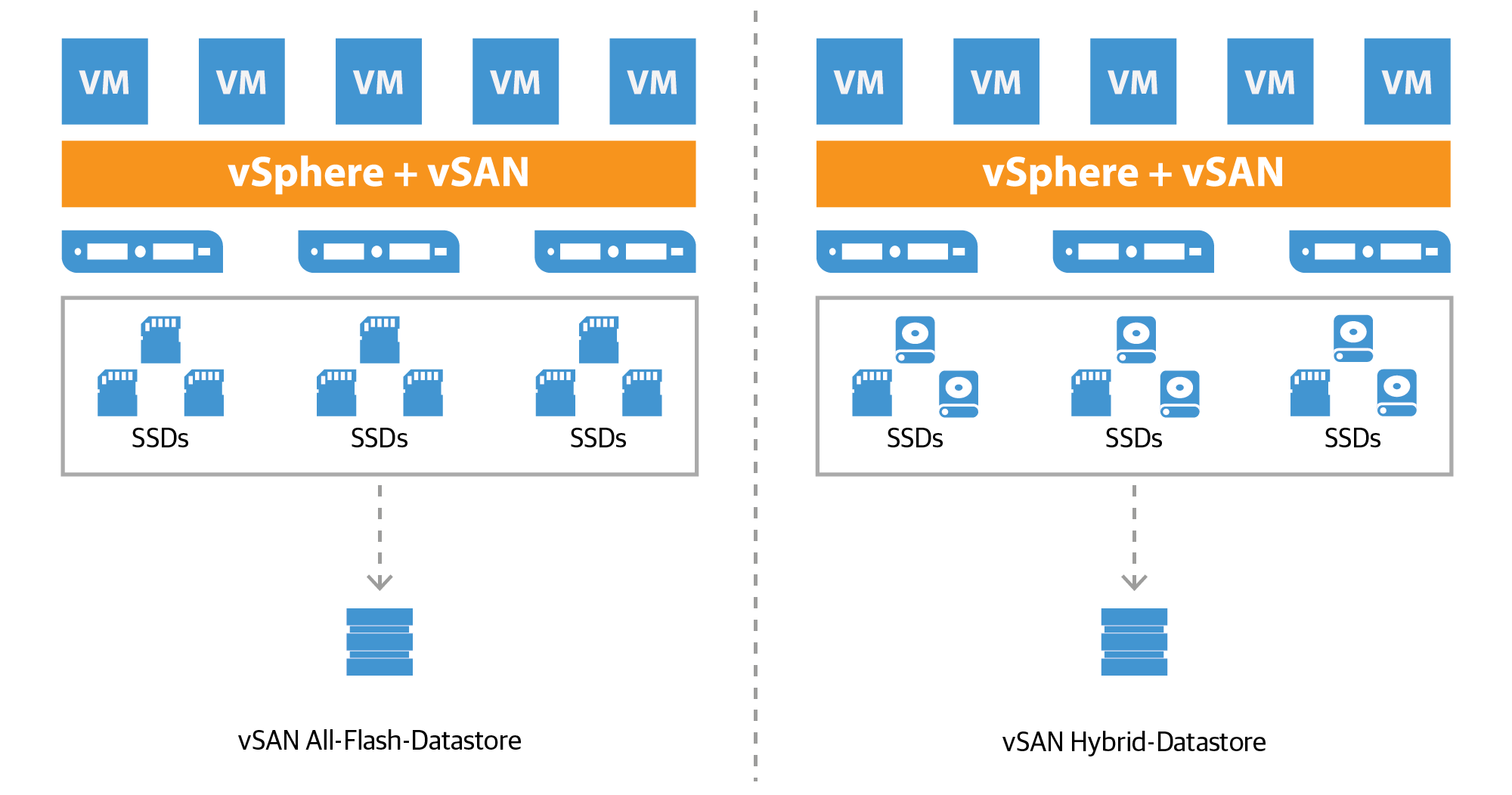 vmware-virtual_san_all-flash_datastore_de.png