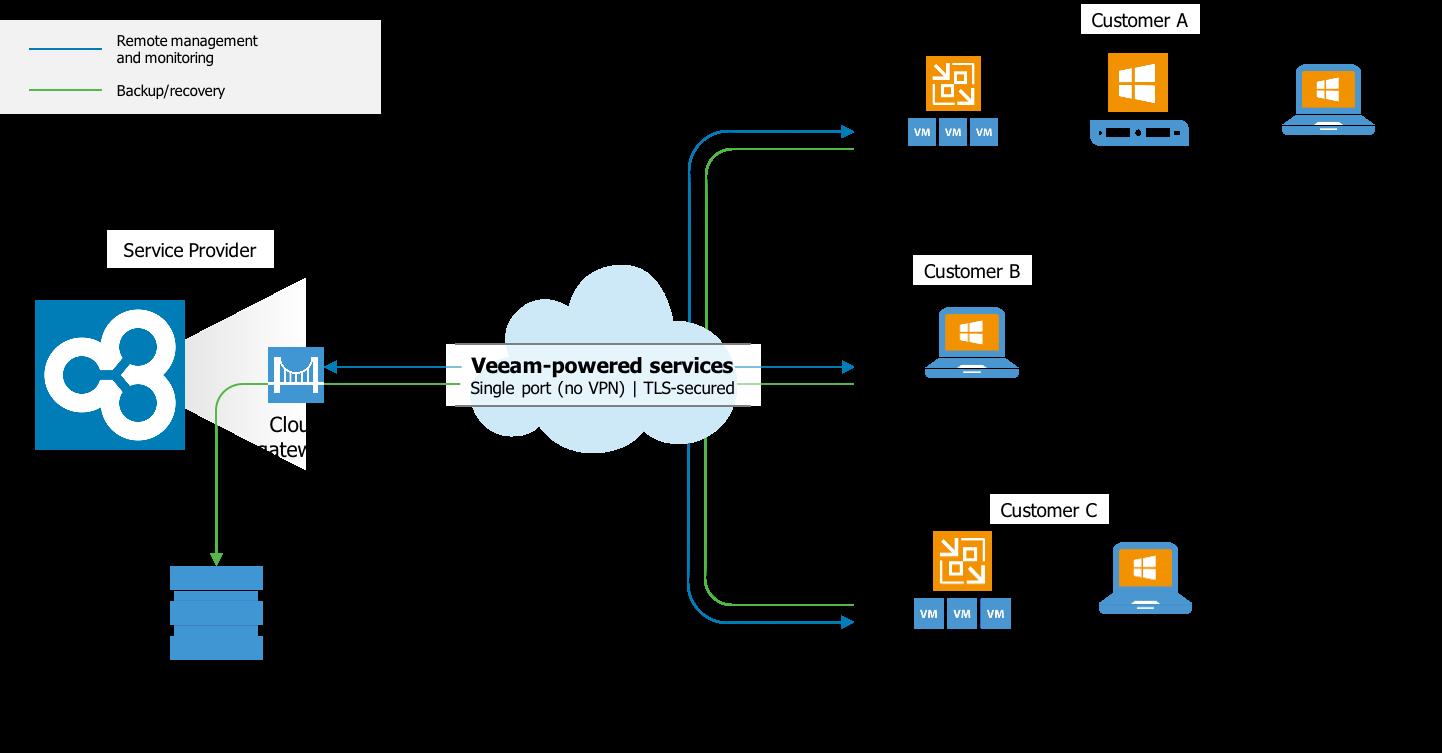 Service Portal Html Autos Weblog