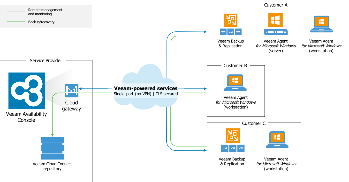 Veeam Availability Console seamlessly integrates with Veeam Cloud Connect for an end-to-end Backup as a Service (BaaS) offering