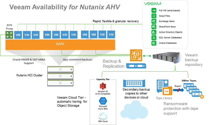 purpose-built-hyper-availability-for-nutanix-ahv.png
