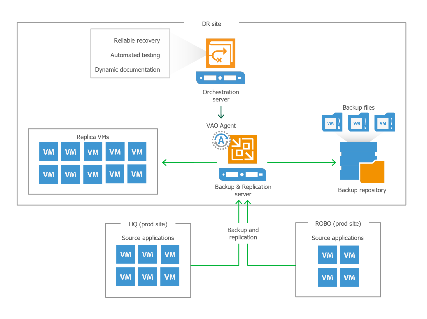 All Veeam products for VMware ESXi and Hyper-V server backup