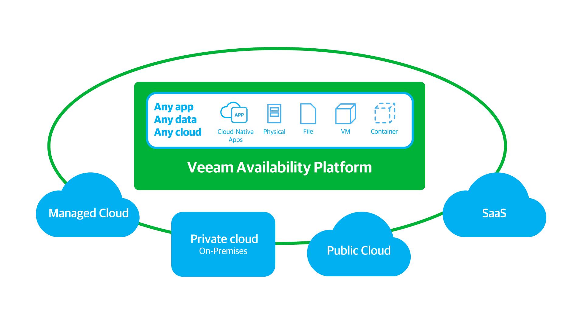 A nova geração de disponibilidade para cargas de trabalho virtuais, físicas e baseadas na nuvem a fim de habilitar a corporação em operação constante.