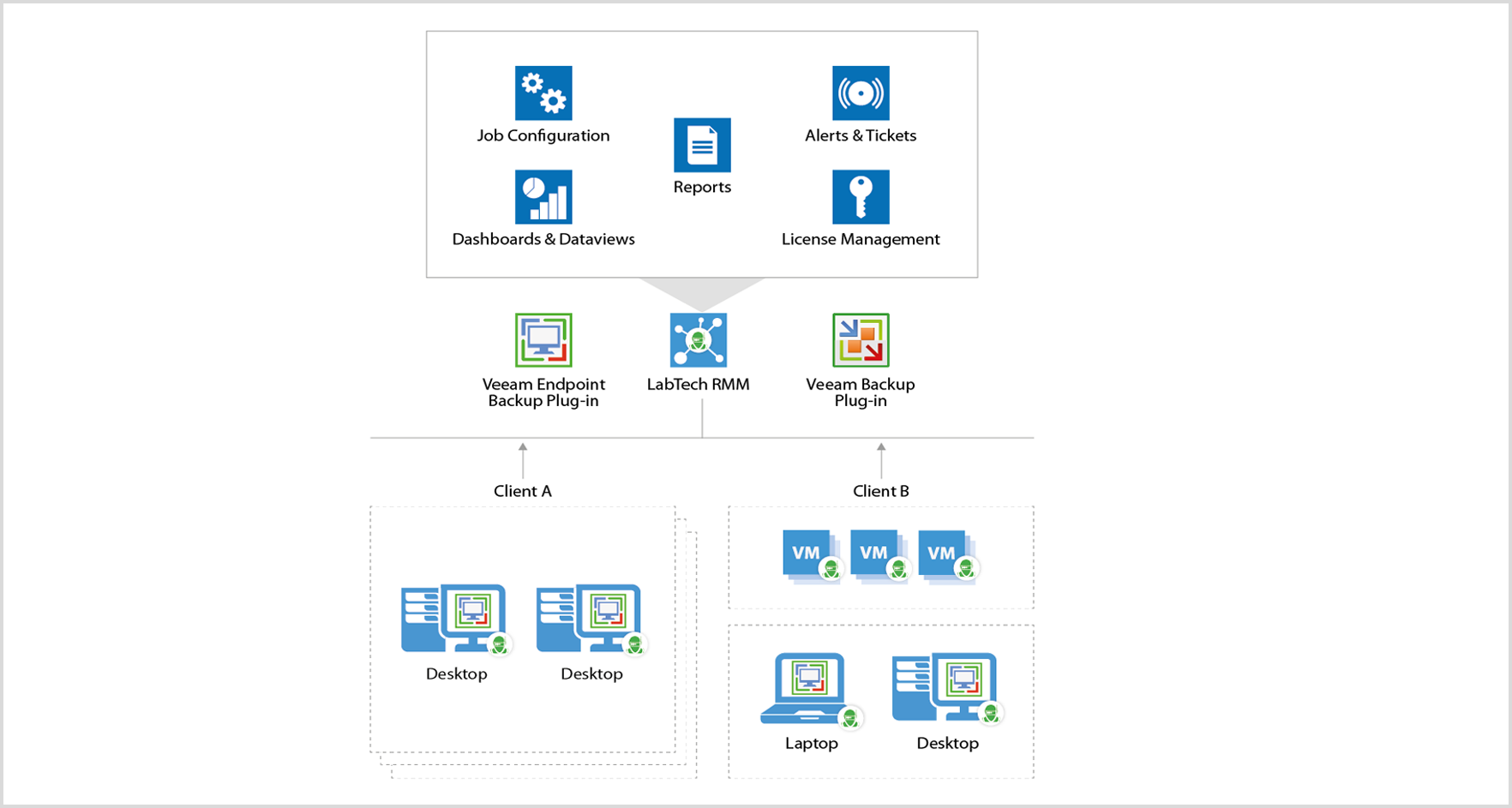 veeam-labtech-backup-endpoint-diagram.png