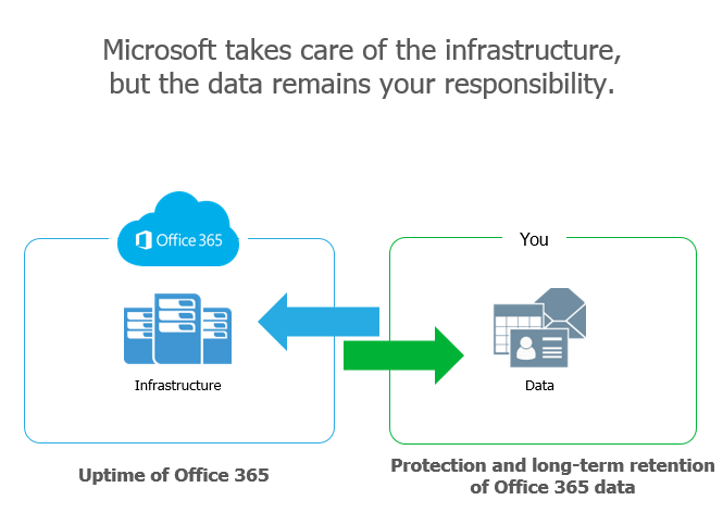 Veeam Backup for Microsoft Office 365 Community Edition