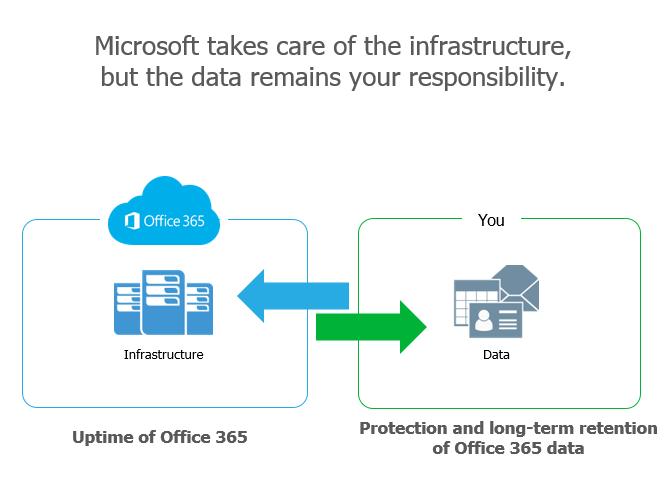 Veeam Backup for Microsoft Office 365 v2