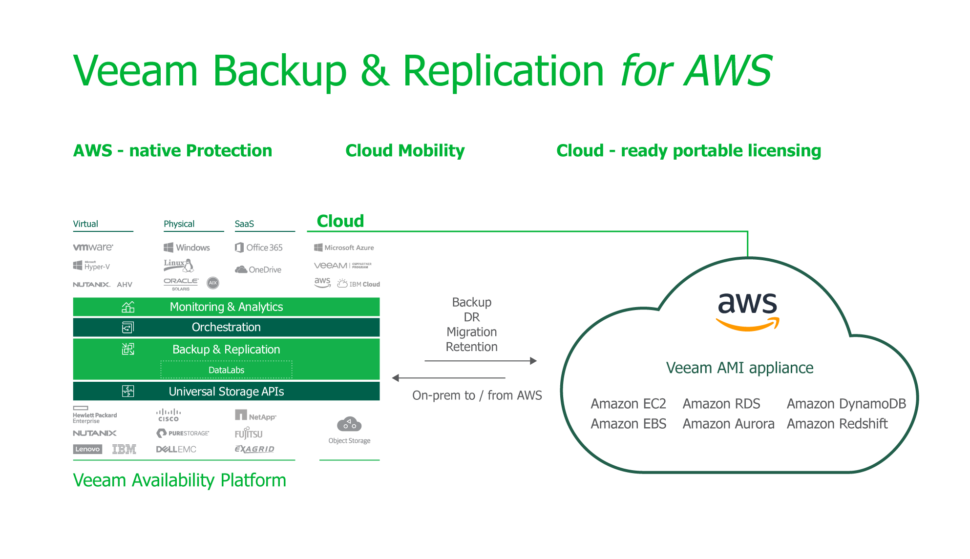 vbr-for-aws-for-hybrid-cloud.png