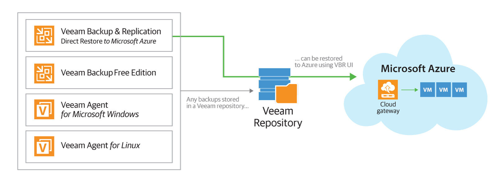 Backup And Restore To Azure Veeam Recovery To Microsoft