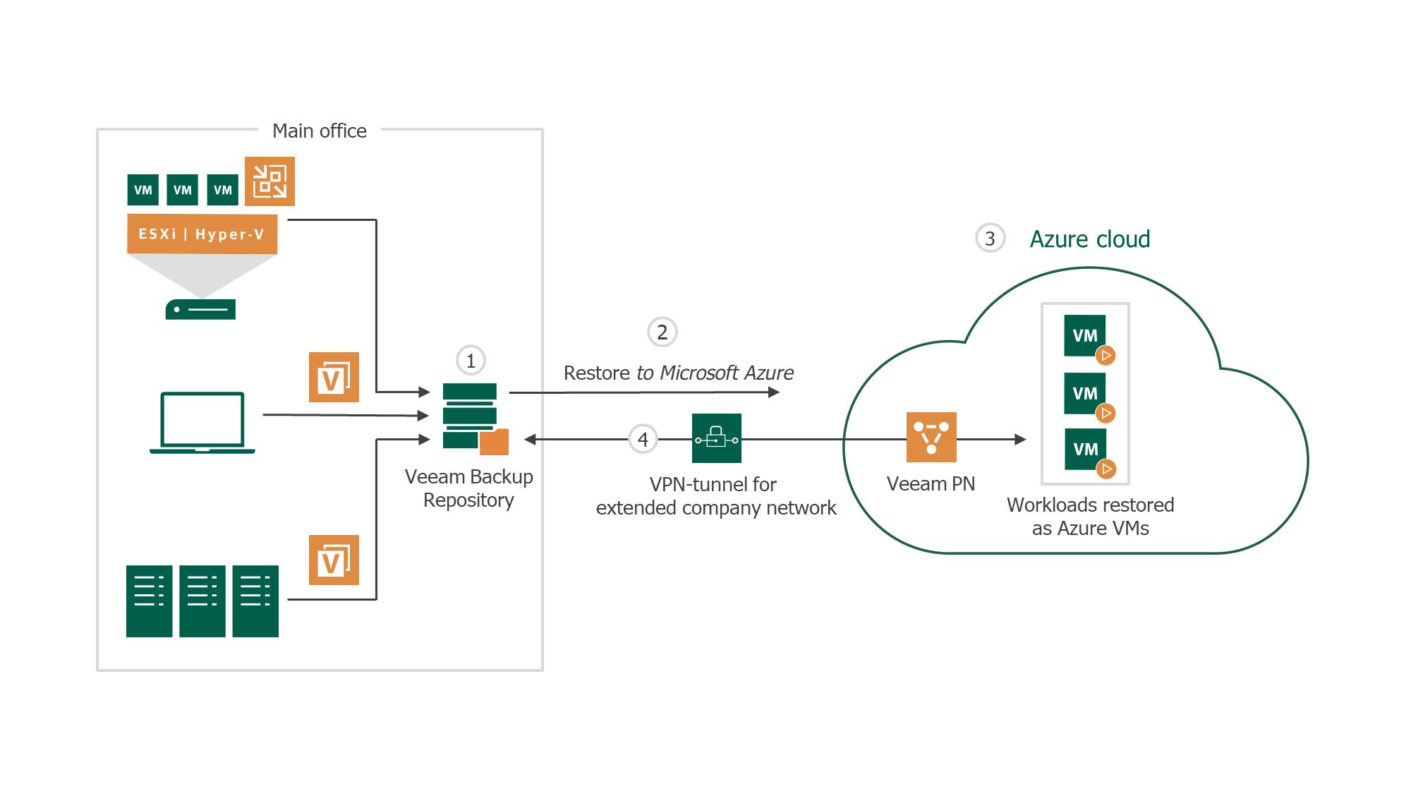 Restore ANY backup to Azure - Veeam Direct Restore to