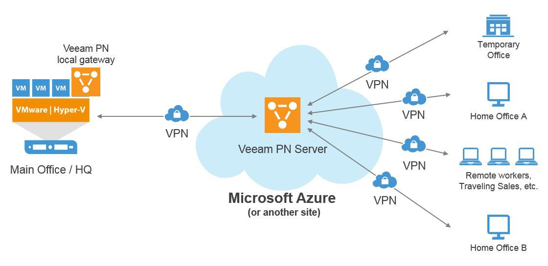 Backup And Restore To Azure  U2013 Veeam Recovery To Microsoft