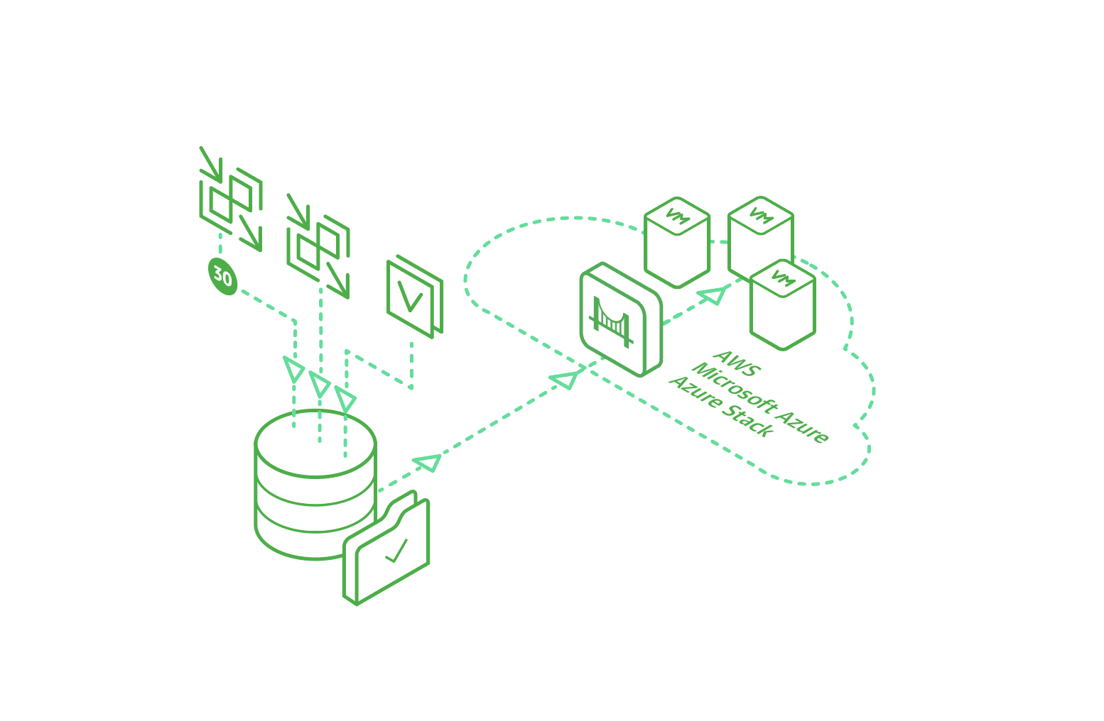 Portability and restores of Any Backup to AWS, Microsoft