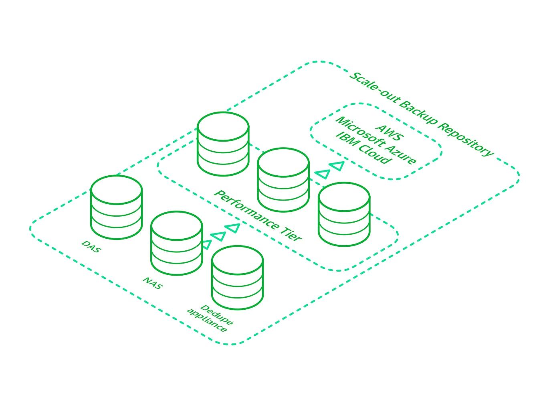 Veeam Cloud Tier for Long-Term Data Retention