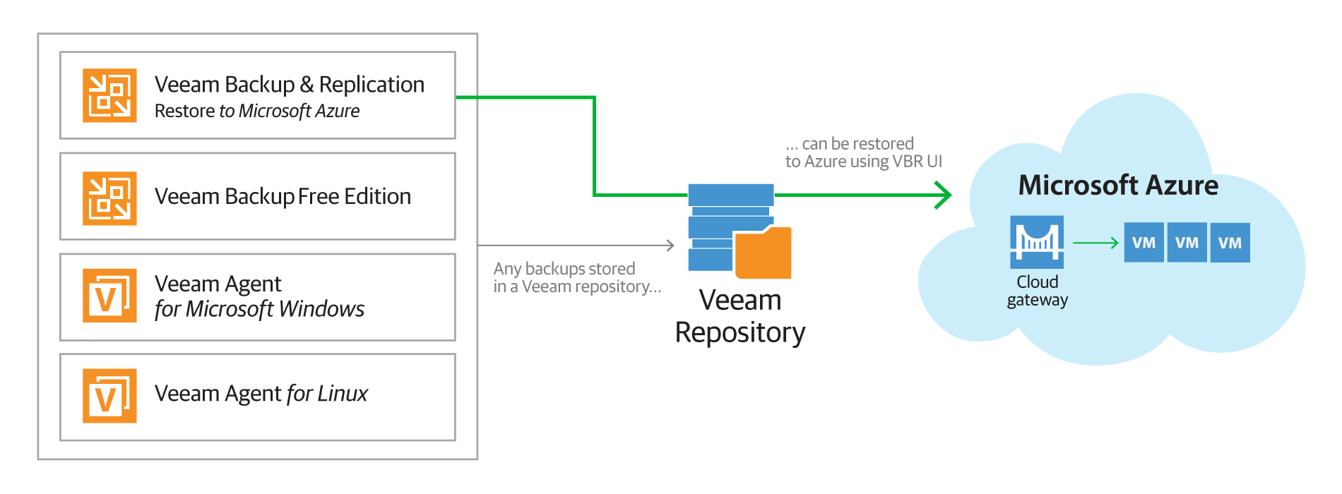 Veeam Agent for Windows direct restore to MS Azure