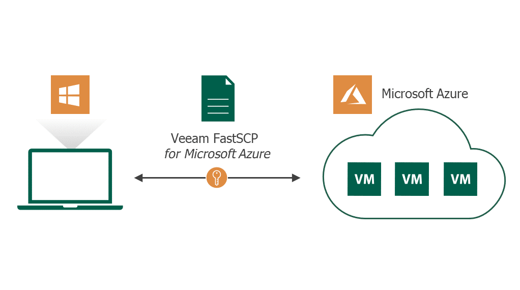 File copy for Azure VMs – Veeam FastSCP for Azure