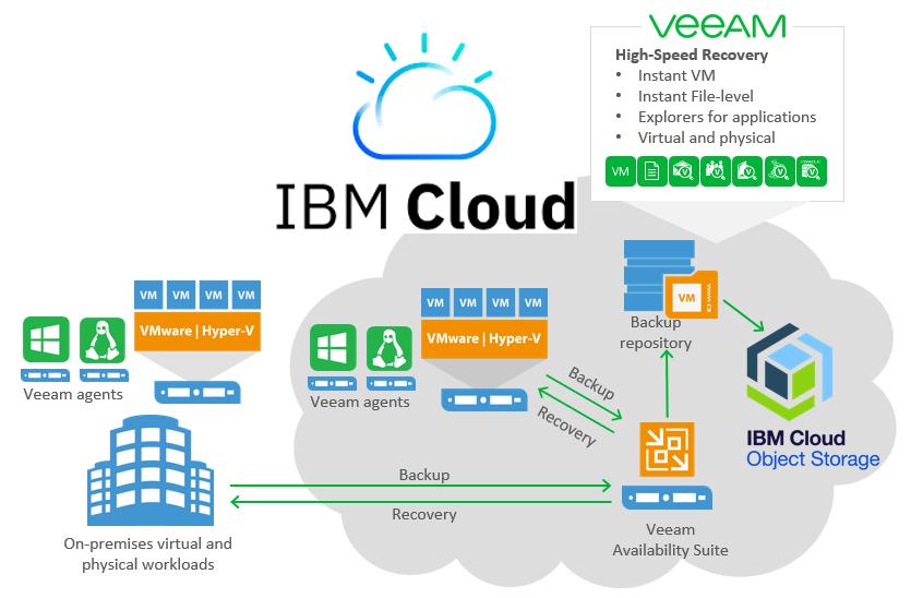 Kết quả hình ảnh cho IBM Cloud