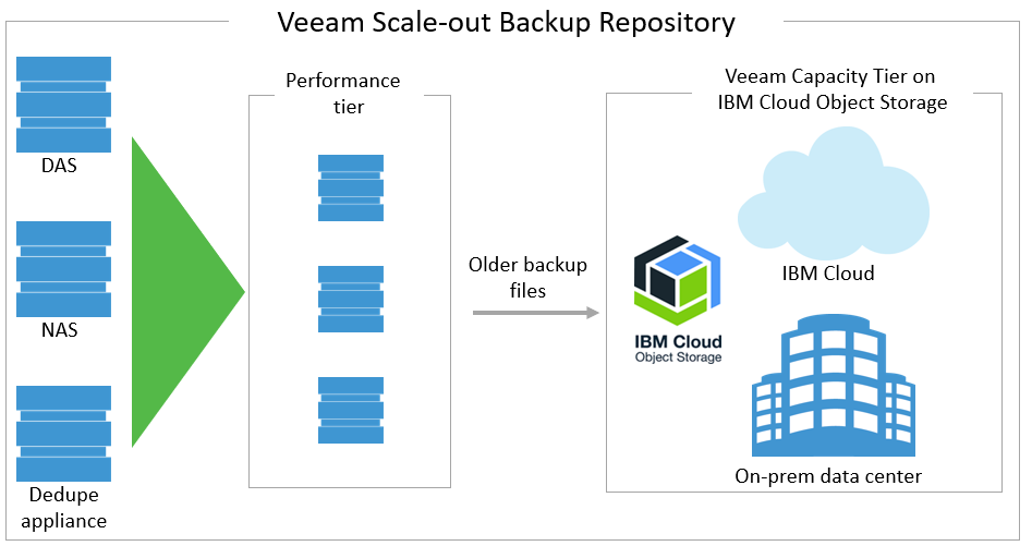 veeam-scale-out-backup-repository.png