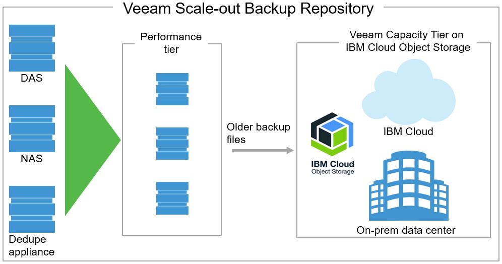IBM Storage Backup Software - Veeam Availability Suite
