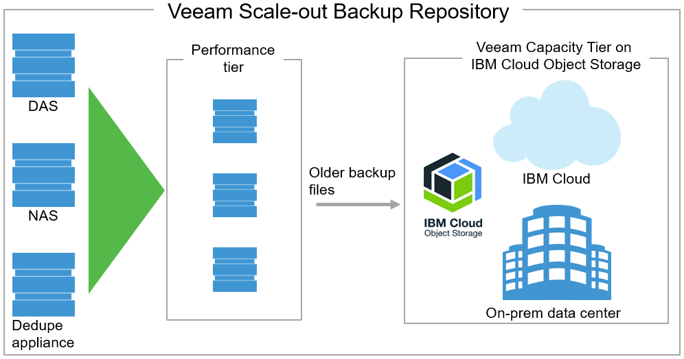 ibm-object-storage.png