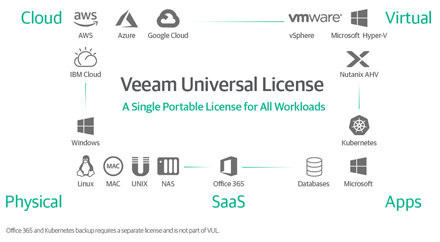 Veeam Universal License