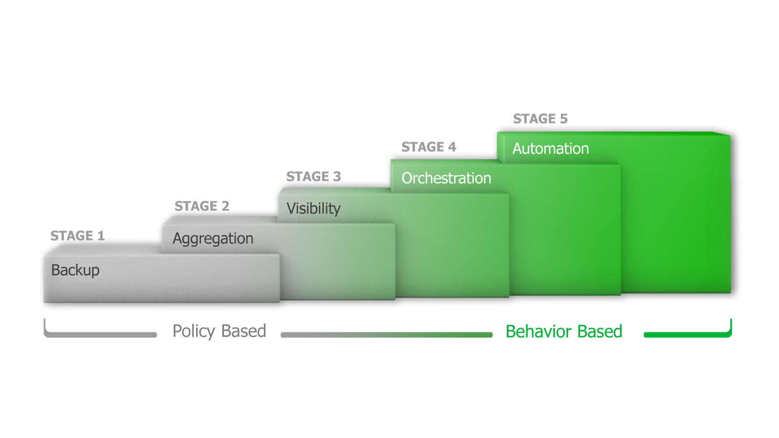 five-stages-of-intelligent-data-management.png
