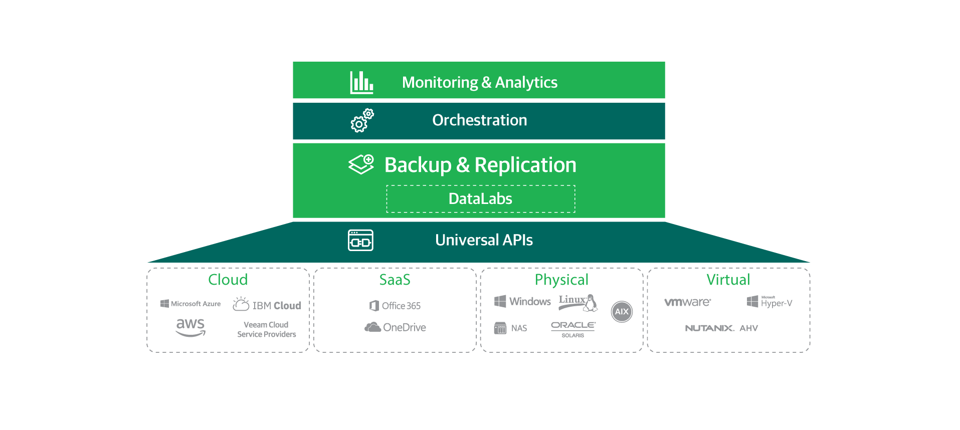 The next generation of Availability for virtual, physical, and cloud-based workloads to enable the Always-On Enterprise.