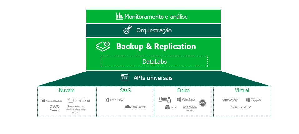 veeam-hyper-availability-platform_br.png