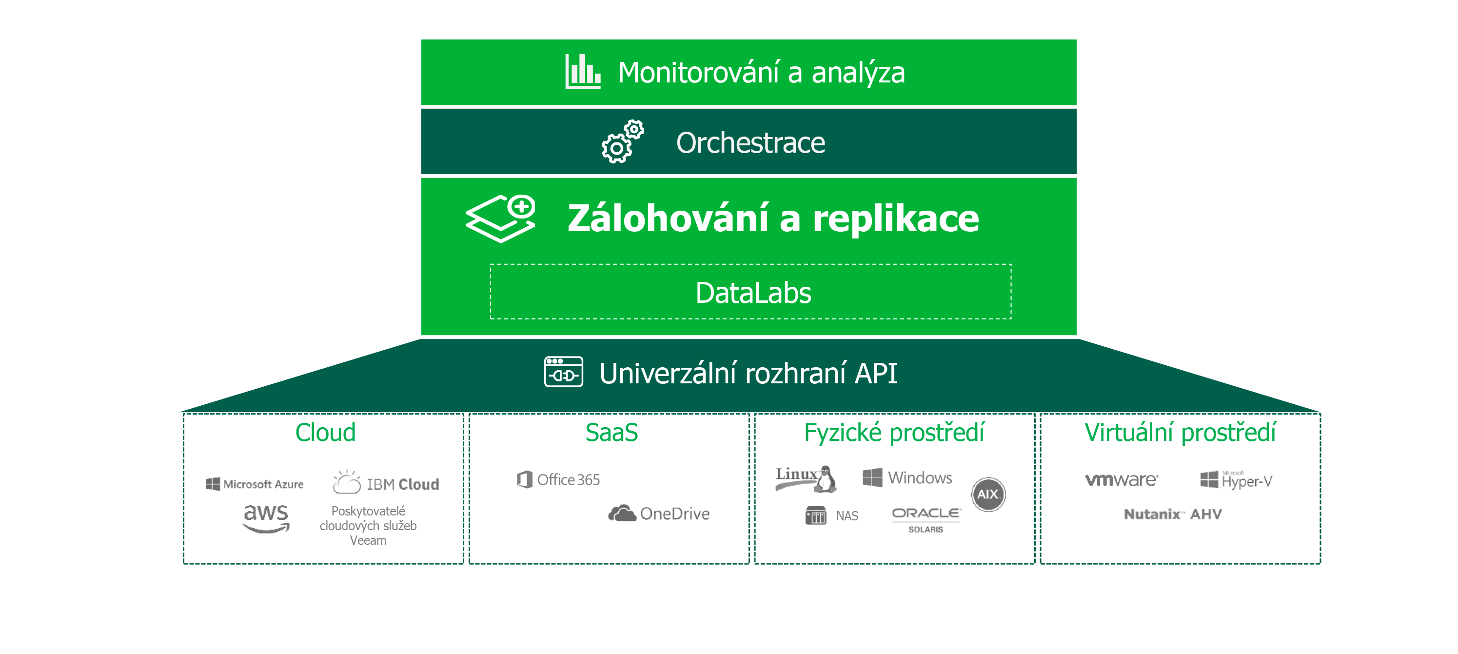 veeam-hyper-availability-platform_cz.png